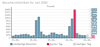 Besucherzahlen Juni 2008